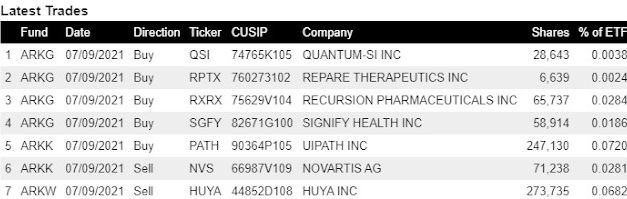 (Post 135/Yr 4 wk 42)Company Report:ARK Investment Management Daily Trades 7/9/2021[Signify,UIPATH,Huya]