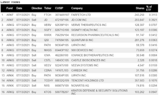 (Post 137/Yr 4 wk 43)Company Report:ARK Investment Management Daily Trades 7/13/2021[JD.COM]