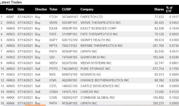 (Post 138/Yr 4 wk 43)Company Report:ARK Investment Management Daily Trades 7/14/2021[Tencent]