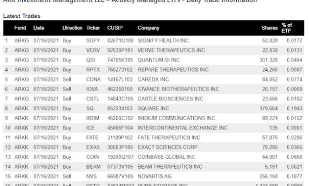 (Post 140/Yr 4 wk 43)Company Report:ARK Investment Management Daily Trades 7/16/2021[Tencent]