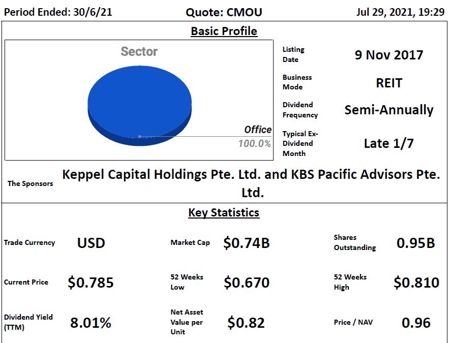 Keppel Pacific Oak US REIT Review @ 30 July 2021
