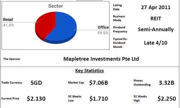 Mapletree Commercial Trust Review @ 29 July 2021
