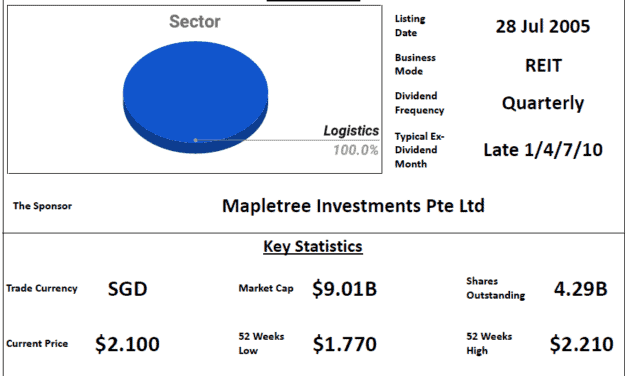 Mapletree Logistics Trust Review @ 19 July 2021