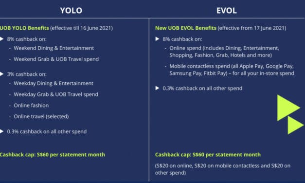 UOB EVOL Card Review – 8% cashback online/contactless with $600 min. spend
