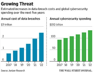 Charts #39: Cybersecurity