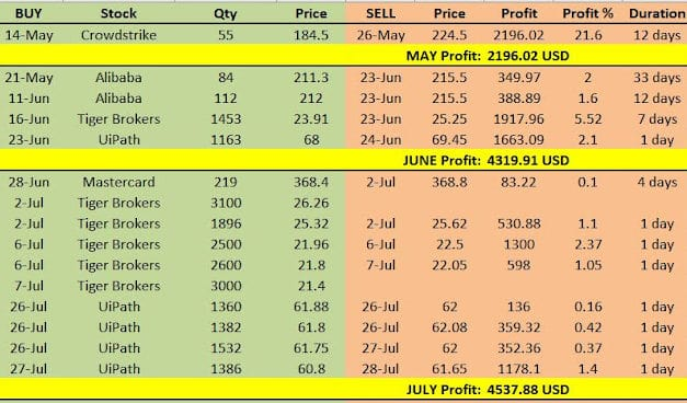US stock market Trading update for July
