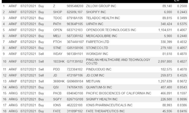 (Post 147/Yr 4 wk 45)Company Report:ARK Investment Management Daily Trades 7/27/2021[tencent]