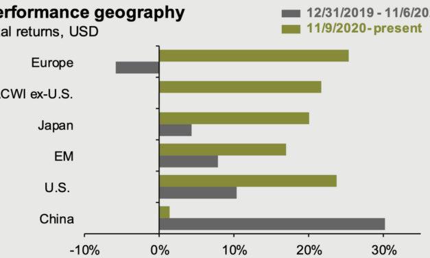 The recent turmoil in China market