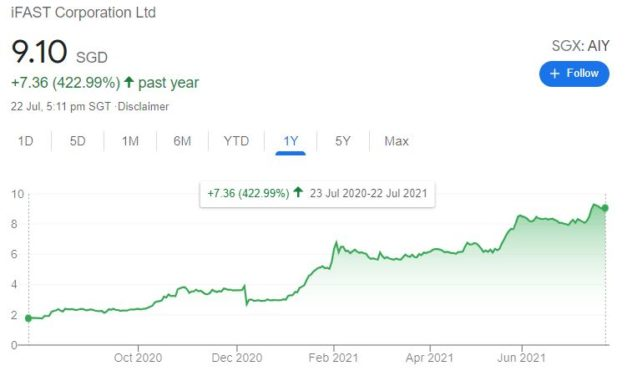 Is iFAST (SGX: AIY) still overvalued?