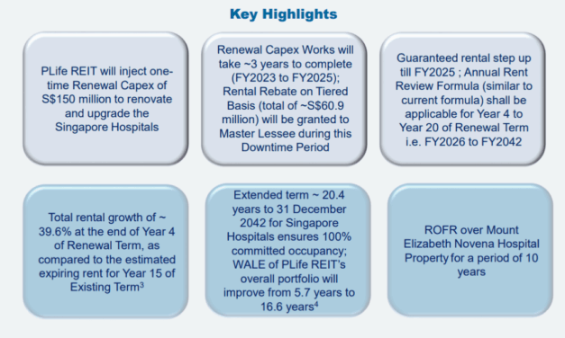 Parkway Life REIT Just Announced A New Proposed Master Lease With The 3 Singapore Hospitals Under Them! What Does This Mean For Shareholders?