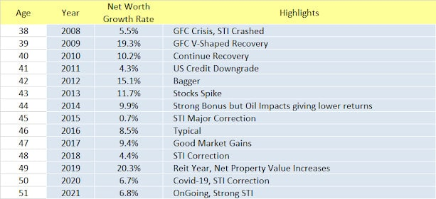 Cory Diary : A Peek into Net Worth Growth Rate