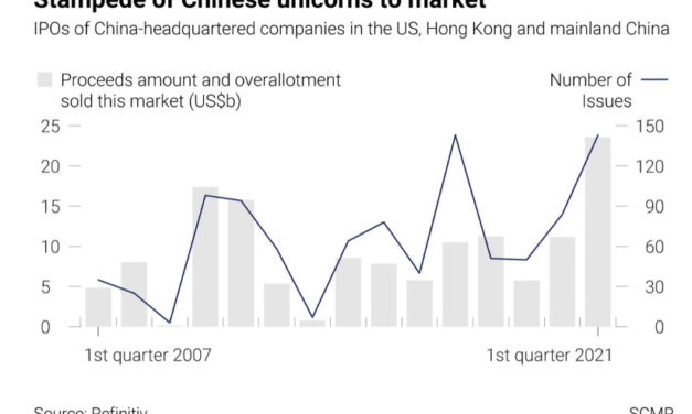 China's IPO Dominance + Top 3 Chinese Companies due to IPO in 2021