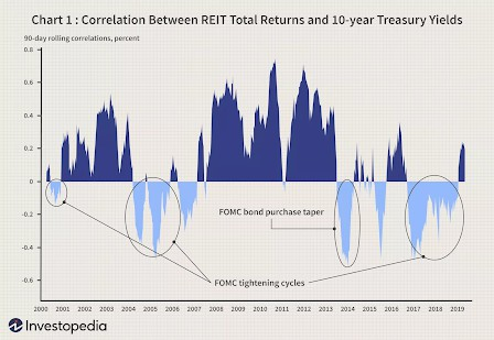 Cory Diary : Why is Reits affected by Interest Rate