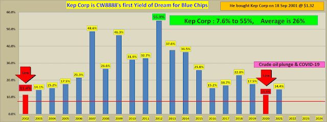 """Yield of dreams: Investors have """"a once in a lifetime opportunity"""" in blue chips (15)"""