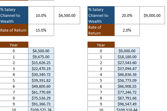 Focusing on Saving More Versus Focusing on Investing: Are you Being Smart about It