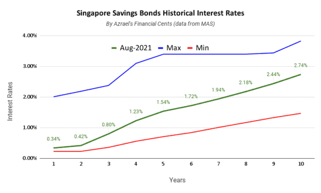 Singapore Savings Bonds Issue August 2021 1 Year 0.34% 10 Year 2.74%