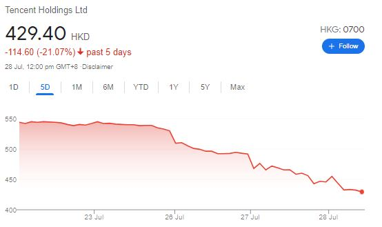 Tencent share price tumbled 43% from high – is this an opportunity?