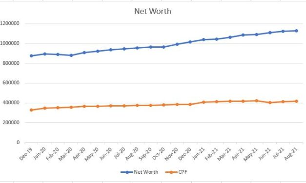 My Net Worth Grew 29% past 21 months during this health pandemic