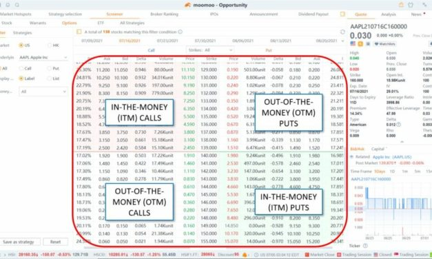 How to Earn Money Selling Cash Secured Puts: A Beginner's Guide