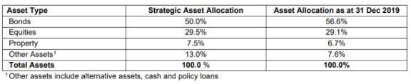 PRUFlexi Cash Review: A Popular Endowment Plan