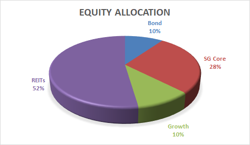 Cory Diary : Categorizing Investment Chart View