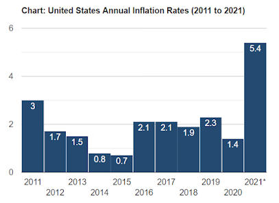 Cory Diary : Elevated Inflation is the New Normal