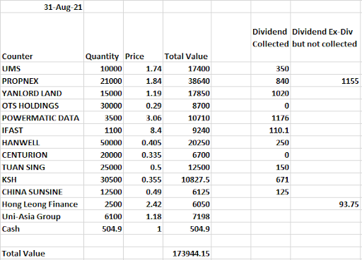 (August Results) How i would invest in the singapore stock market if i had 100k of spare money