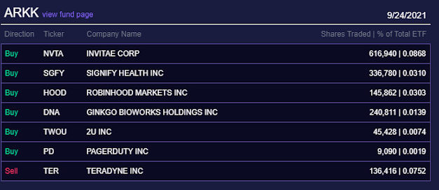 (Post 180/Yr 5 wk 5)Company Report:ARK Investment Management Daily Trades 9/24/2021[Signify Health]