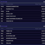 (Post 180/Yr 5 wk 6)Company Report:ARK Investment Management Daily Trades 9/27/2021[Signify Health]