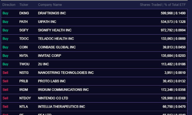 (Post 178/Yr 5 wk 5)Company Report:ARK Investment Management Daily Trades 9/22/2021[UIPATH]