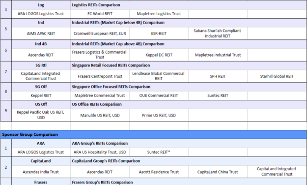 SREITs Data Updates – Added Comparison Tables of Various REITs