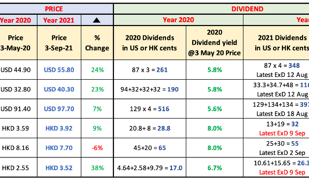 US Vs China Oil & Gas Counters' Share Prices and Dividends – Who Stands Out?