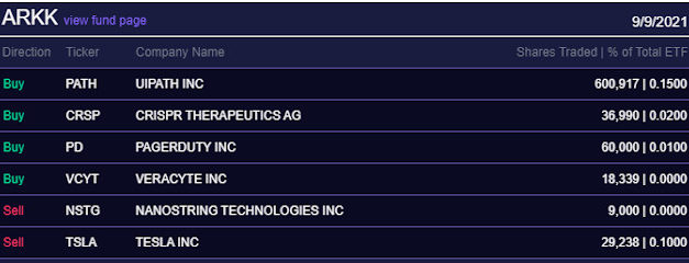 (Post 169/Yr 5 wk 3)Company Report:ARK Investment Management Daily Trades 9/9/2021[Roku]