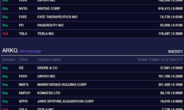 (Post 168/Yr 5 wk 3)Company Report:ARK Investment Management Daily Trades 9/8/2021[Roku]
