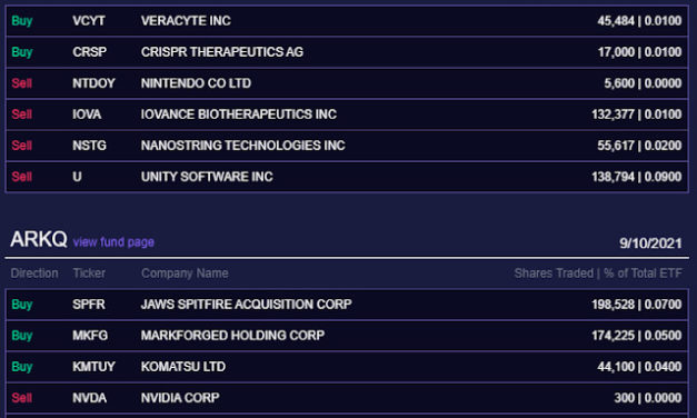 (Post 170/Yr 5 wk 3)Company Report:ARK Investment Management Daily Trades 9/10/2021[Roku]