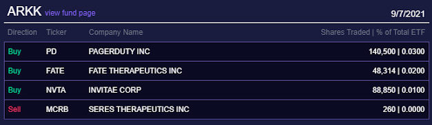 (Post 167/Yr 5 wk 3)Company Report:ARK Investment Management Daily Trades 9/7/2021[Roku]
