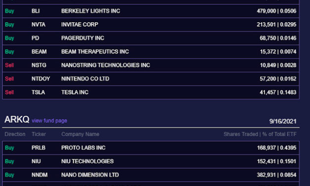 (Post 174/Yr 5 wk 4)Company Report:ARK Investment Management Daily Trades 9/16/2021[Tencent]