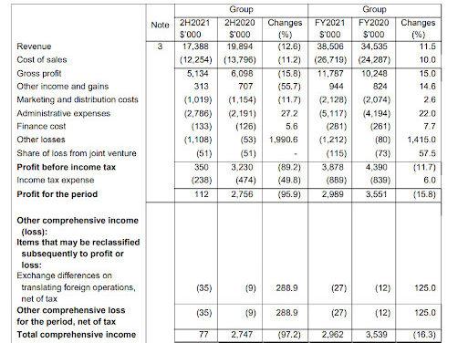 SRS Portfolio – 5 Sep 2021 (OTS Holdings / Suntec)