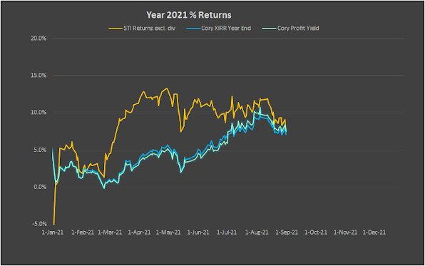 Cory Diary : Equity Performance Report Card Sept'21