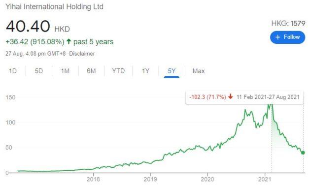Is Yihai International (HKG:1579) cheap?