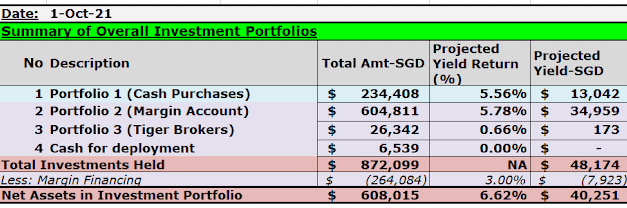 Investment Portfolios Updates- (1 Oct'21)- Added More Alibaba Group Holdings And Keppel DC REIT