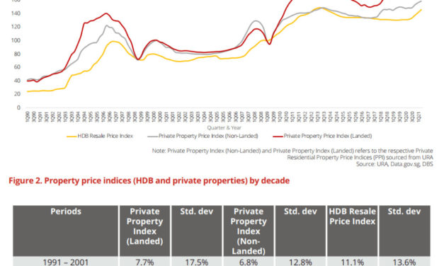 DBS's Take on Property as an Investment Strategy for Singaporeans Going Forward