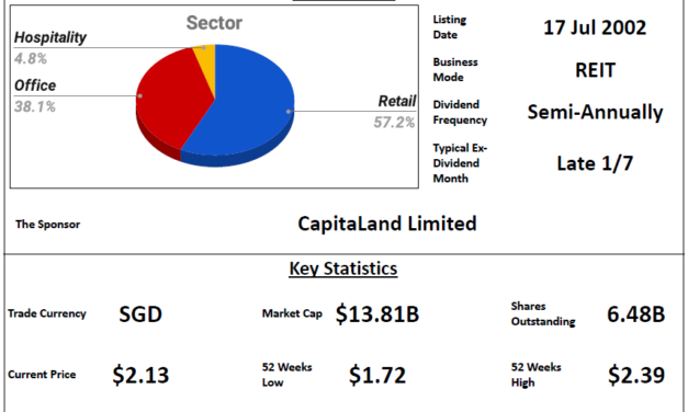 CapitaLand Integrated Commercial Trust Review @ 24 October 2021