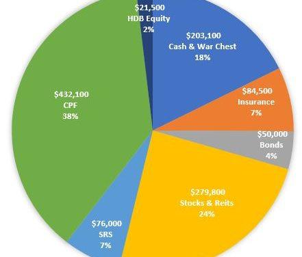 Net Worth Update Oct 2021 | Surpassed SGD 1.14m