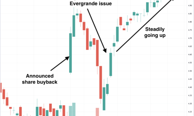 Hongkong Land share buyback – has it helped its share price?