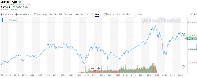 Lesson learnt on paper loss SGD100k++ in US stock market