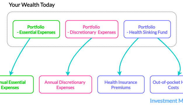 Create A Fund to Pay Your Future Health Insurance Premiums – How much do you need?