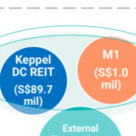 Cory Diary : Keppel DC REIT – NetCo joint venture with M1