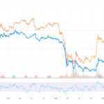 Singapore Airlines (SGX:C6L) & SATS (SGX: S58) – It's all about MOMENTUM now!