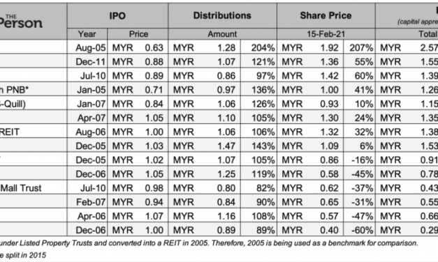 How to invest in Malaysia REITs for passive income – a beginner's guide